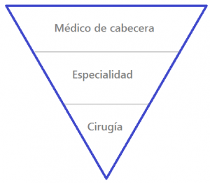 piramide atencion