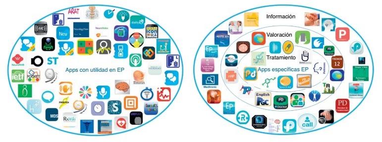 apps parkinson - Pilates y nuevas tecnologías