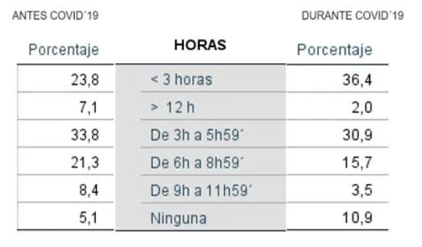 horasAF - La actividad física en España durante el confinamiento