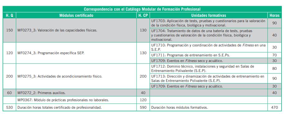ejercer españa tabla2 - Ejercer legalmente como profesor de Pilates en España